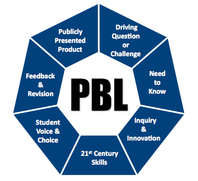 benefits of PBL WHY IS PROJECT BASED LEARNING NOT TRENDING?